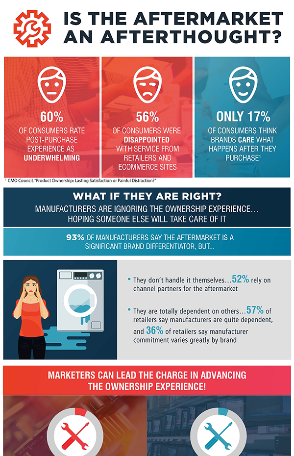 Elevate what consumers appreciate reports research customer infographic freerunsca Gallery